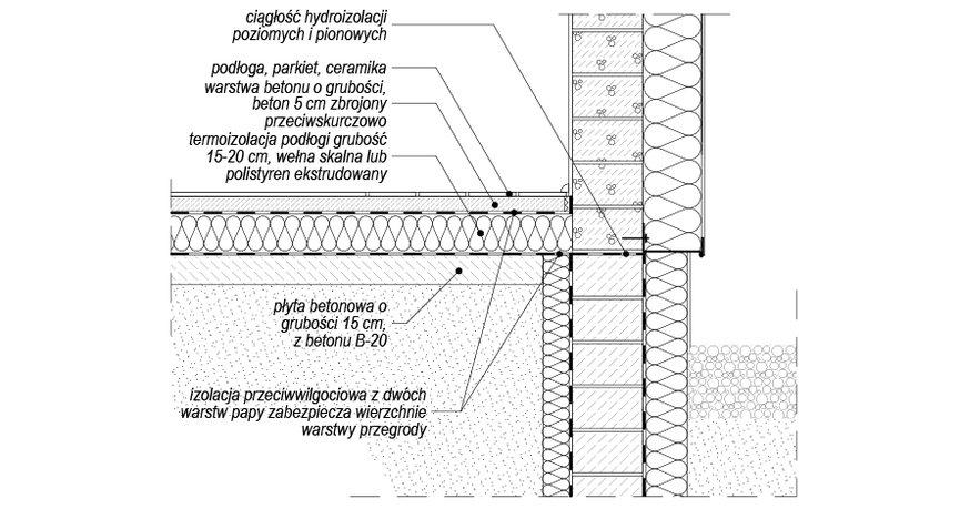 Izolacja termiczna podłogi