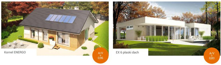 Domy parterowe posiadają wyższy współczynnik kształtu A/V w stosunku do domu piętrowego, dlatego wykazują większą energochłonność
