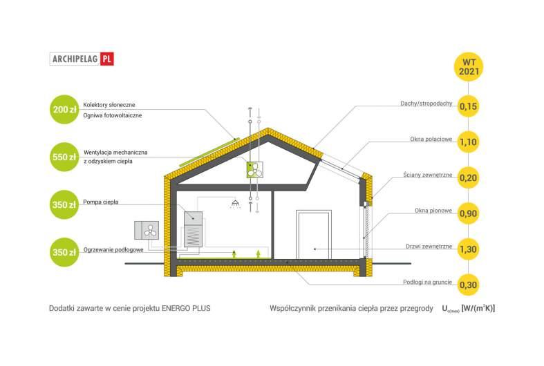 Projekt domu EX 8 II G2 (wersja D) ENERGO PLUS -