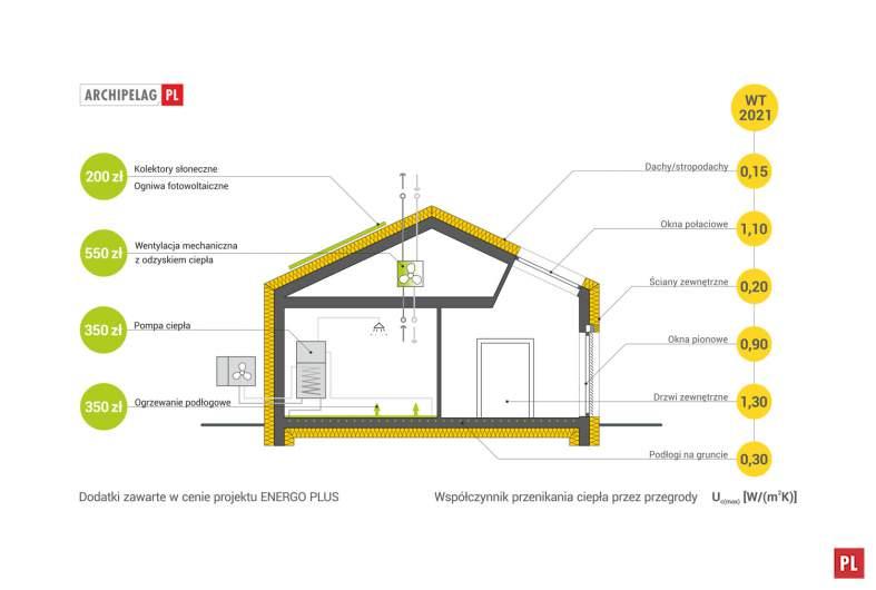Projekt domu EX 11 G2 (wersja C) ENERGO PLUS -