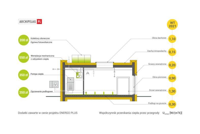 Projekt domu EX 6 (z wiatą) ENERGO PLUS -
