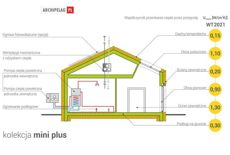 Projekt domu Mini 1 G1 MODERN PLUS -