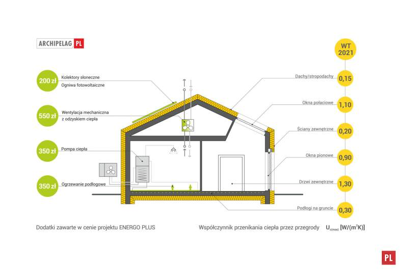 Projekt domu Eryk ENERGO PLUS -