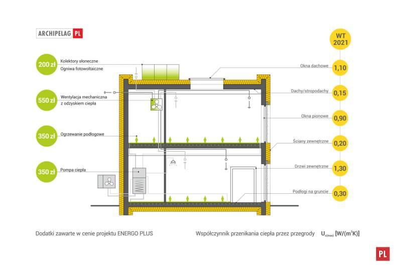 Projekt domu EX 17 W2 ENERGO PLUS  -