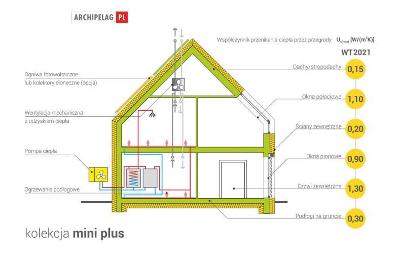 Projekt domu Mini 5 G1 PLUS -