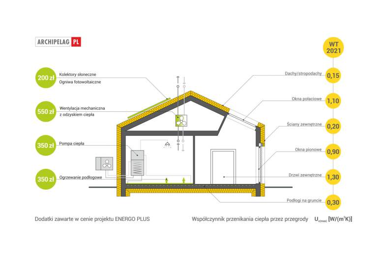 Projekt domu EX 8 G2 (wersja A) ENERGO PLUS -