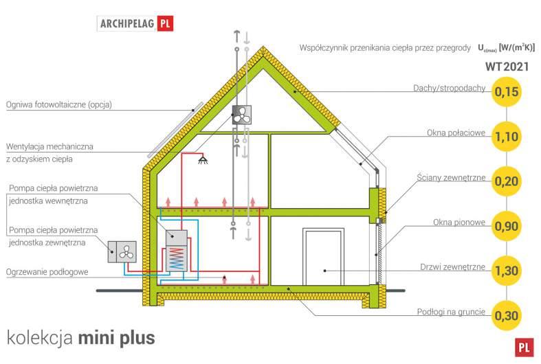 Projekt domu Mini 2 G1 PLUS -