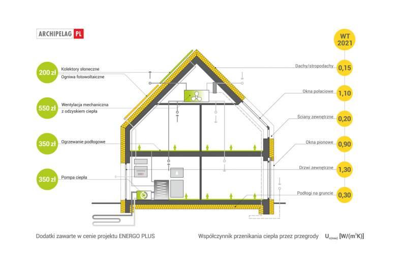 Projekt domu E13 G1 ENERGO PLUS -