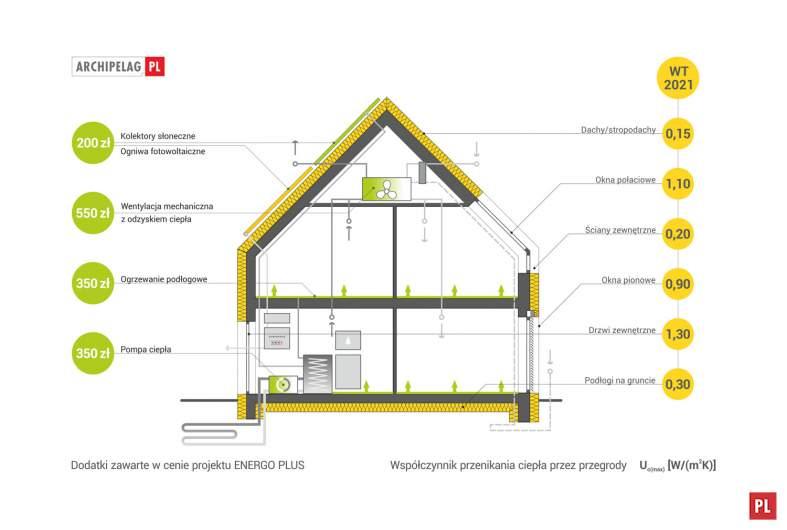 Projekt domu Oskar (z wiatą) ENERGO PLUS -